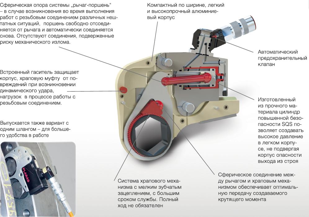 Кассетный гидравлический гайковерт FSX / SX-EC серия