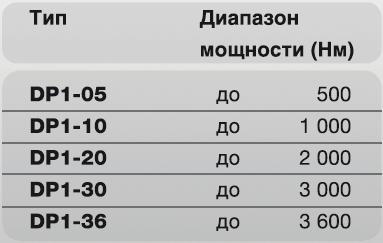 Пневматический гайковерт DP1 Plarad