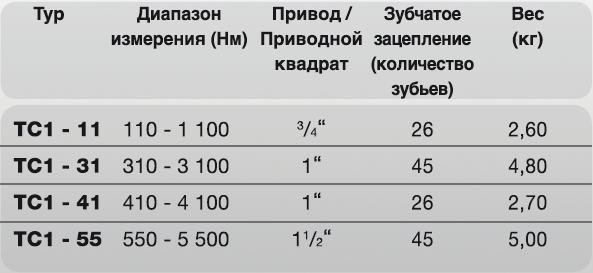 Мобильный измерительный блок TC1 Plarad