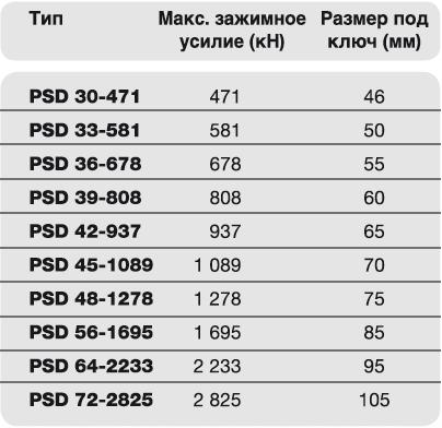 Тензорный домкрат PSD двухступенчатый Plarad