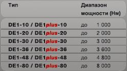 Электрический гайковёрт DE1/ DE1 plus Plarad