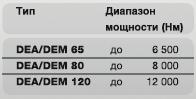 Автоматический/ручной гайковёрт DEA/DEM